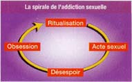 spirale de l'addiction